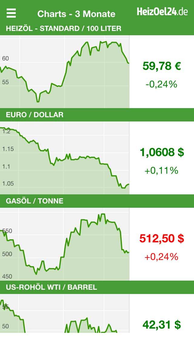 Heizoel Chart