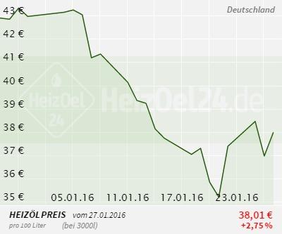Heizölpreise Deutschland 1 Monat