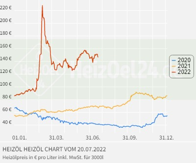 Heizölpreise kreis hameln-pyrmont