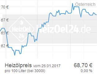 HeizOel24 - Chart