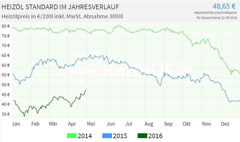 Heizölpreise Deutschland im Jahresverlauf