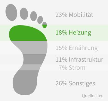 Durchschnittlicher CO2 Fußabdruck in Deutschland